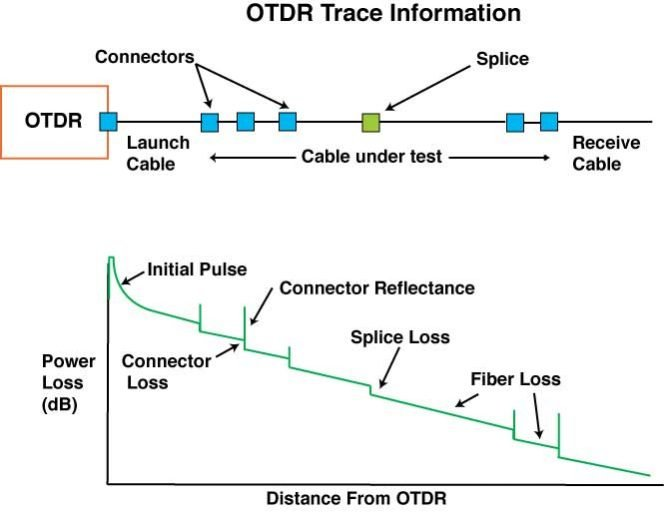 Testing Fiber Optic with an OTDR