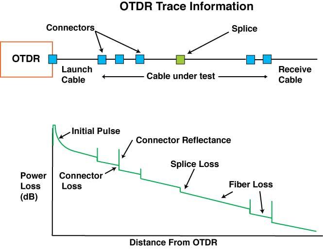 testing fiber optic with otdr yamasaki optical technology fiber optic radio testing fiber optic with otdr